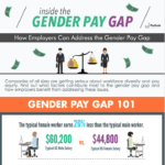 PayScale's Inside the Gender Pay Gap