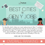 PayScale's Best Cities for Gen Y Jobs